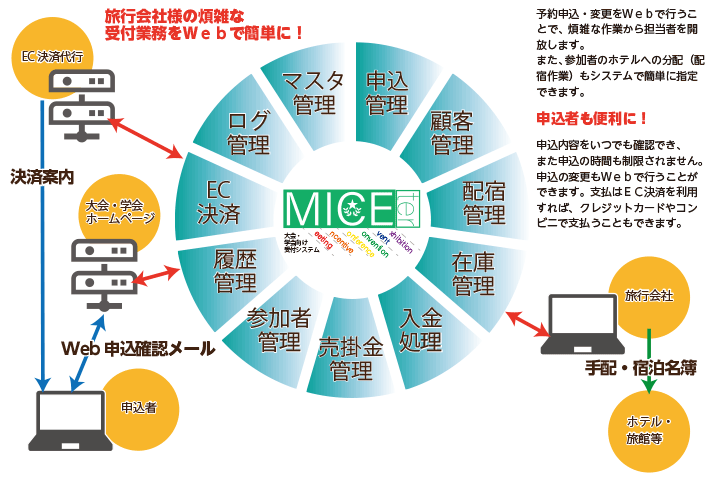 MICTER-システムイメージ