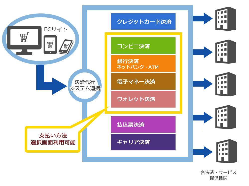 Web決済代行サービス