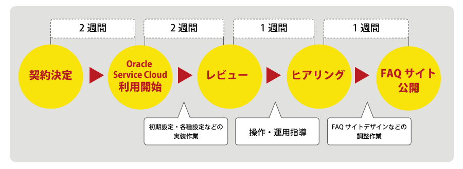 e-START開発スケジュール