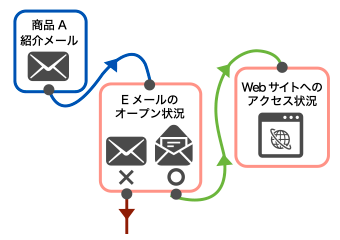 Eloqua-キャンペーンの管理