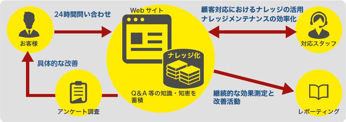 Oracle Service Cloud | 制作実績 - クラウドサービス | 株式
